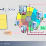 Top 5 Retailers of Jewelry Sales in US