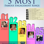 5 Most Famous Engagement Rings