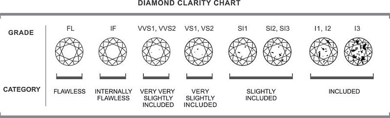 clarity diamonds scale