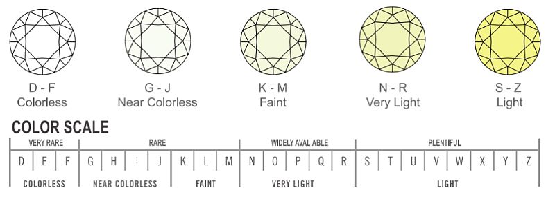 Different Color Diamonds With Diamond Color Chart - AGINewYork.com
